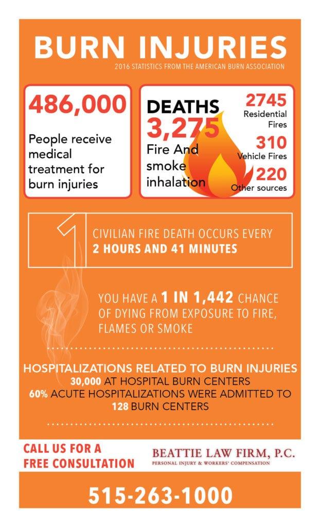 Burn Injury Infographic